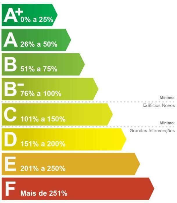Certificados Energéticos, arquipelago da Madeira