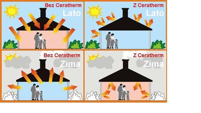 Ceratherm-ekologiczna izolacja do farb