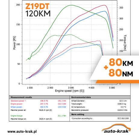 Usługa podniesienia mocy 1.9 Z19DT 120hp > 200hp OPEL SAAB ALFA VECTRA