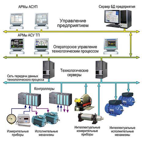 Система удаленного доступа, управления. автоматизация производств
