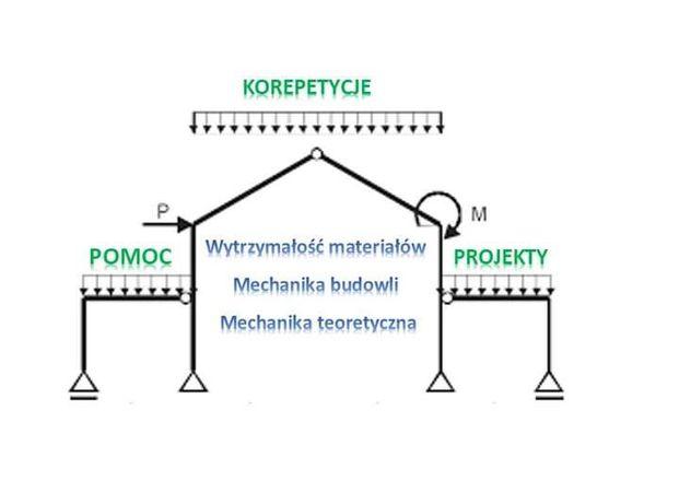 KOREPETYCJE (online) PROJEKTY POMOC mechanika, wytrzymałość materiałów