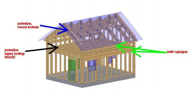 konstrukcja szkielet domku 2x35m2 C24 +projekt bud. ze ścianą kolanko