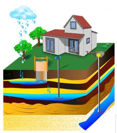 Pogłębianie, czyszczenie i renowacja studni!
