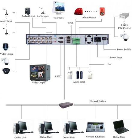 Охранная видеосистема