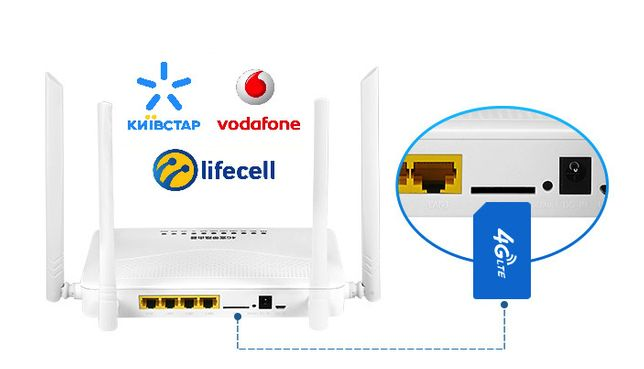 4G/3G модем WI-FI роутер