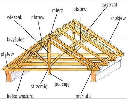 DREWPŁYT - drewno na dach, belki,krokwie,kantówki, jętki,deski,krokwy