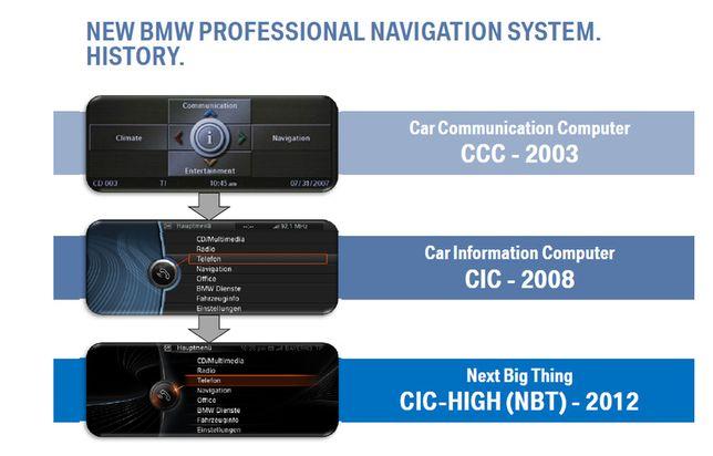 Atualização Gps CIC NBT mapas BMW professional, Premium 2021