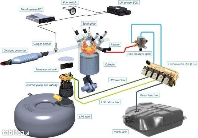 NOWA Ins. LPG sekwencja 2500zł* Auto GAZ * butle LPG *Auto zastępcze