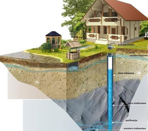 Studnie Głębinowe wiercenie studni podłączenia woda Pompy Ciepła
