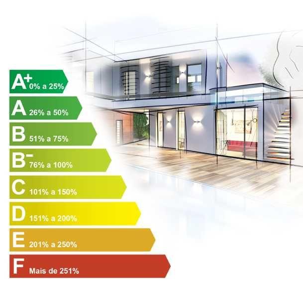 Certificado energético + Projeto Térmico + PCE