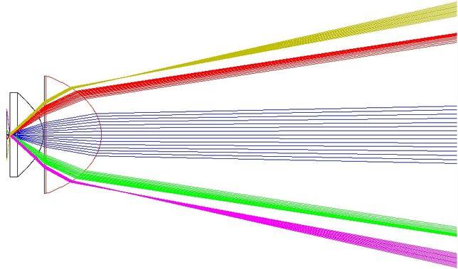 Расчет и оптимизация оптических систем (Zemax optical design) дизайн