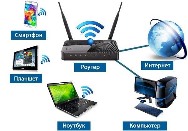 Интернет Wi-Fi (LTE) до 100мб,Kyivstar,Vodafone,Intertelecom
