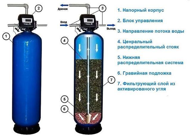 Сменные фильтры. Засыпные смеси. Фильтры для воды всех производителей