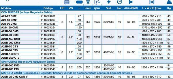 Compressores de correia ABAC série LINE