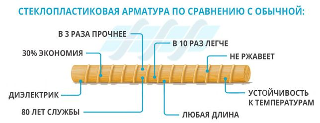 Склопластикова арматура 12 мм.