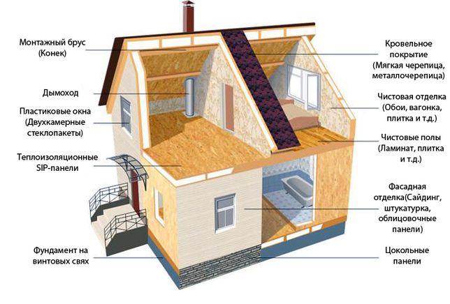 Строительство домов в Мариуполе из СИП панелей от 120 у.е за м2