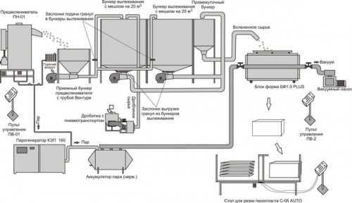 Линия для производства и порезки пенопласта
