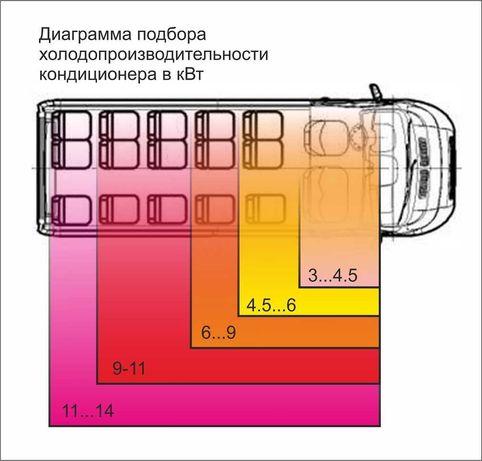 Кондиционеры универсальные и оригинальные для микроавтобусов.