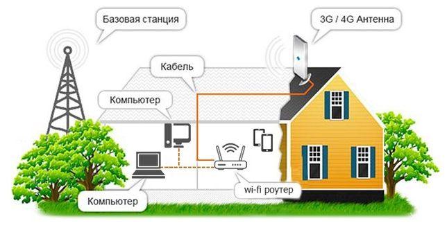 Беспроводной Интернет, 3G-4G,Wifi