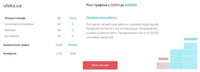 Продвижение SEO раскрутка сайта в TOP от 150$ + дарю 70$ на ADWORDS