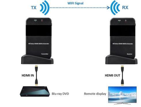 Bezprzewodowy przedłużacz HDMI
