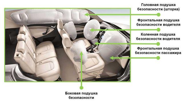 Ремонт подушек безопасности автомобиля