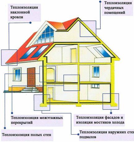 Утепление Дома,Снтен,Крыш,Мансард пеноизолом Жидкий утеплитель