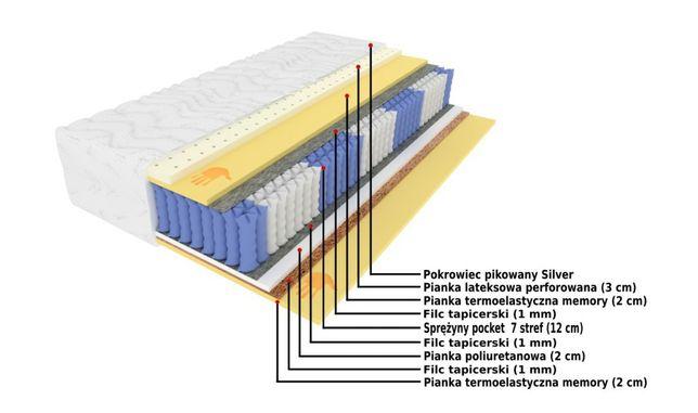 Materac RUBIN lateks memory 7 stref PREMIUM