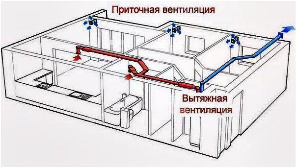 Приточно вытяжная вентиляция домов под ключ