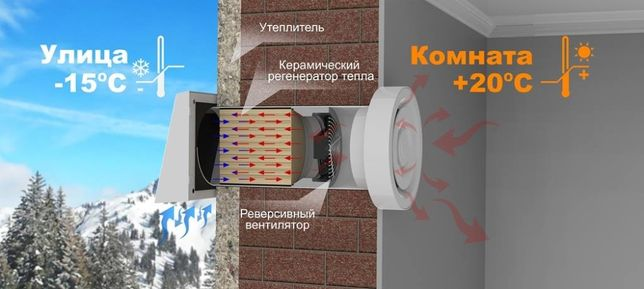 Рекуператоры воздуха квартира, дом и т.д. Монтаж. Гарантия. Сервис.