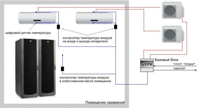 Блок ротации сплит-систем