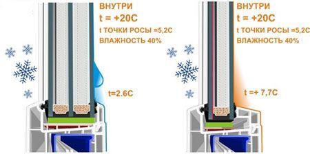 Замена и изготовление стеклопакетов и стекол в ПВХ окна, г. Николаев