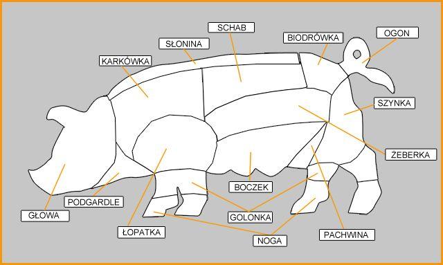 Mięso, Produkty Wędzone, Warzywa