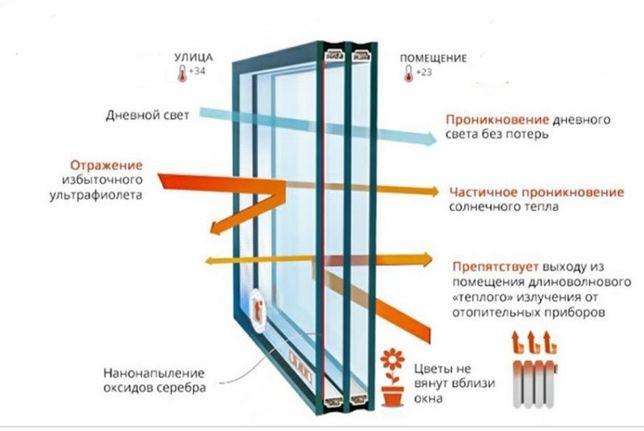 Заміна склопакетів на енергозберігаючі