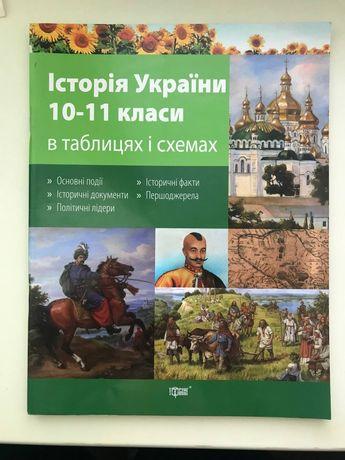 История украины ЗНО