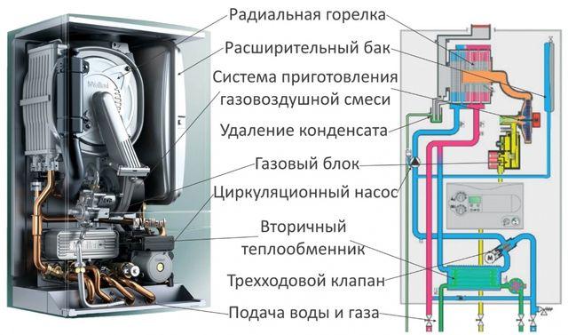 Ремонт газовых котлов в Козине, Киеве и Киевской области