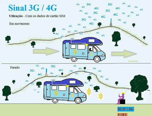Tem autocaravana e quer melhor sinal 4G lá dentro ?