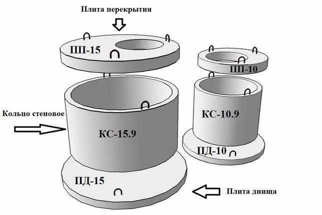 Железобетонные кольца от производителя в Харькове.