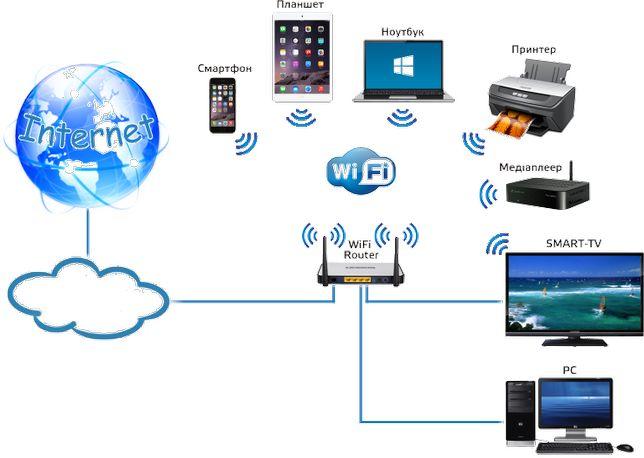 Підключення та налаштування інтернету, Wi-Fi, роутерів, смарт ТВ, Т2
