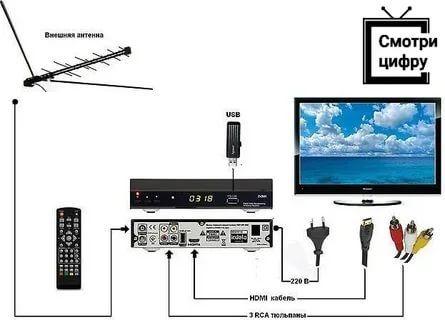 Цифровое TV. Спутниковое TV.