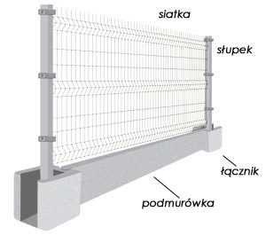 Ogrodzenie panelowe 153 cm + podmurówka 25 zł Komplet