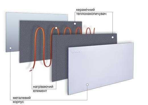 Металлокерамические обогреватели (инфракрасные панели) продажа, монтаж