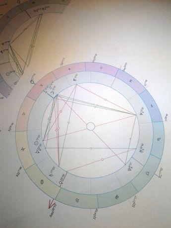Астролог, составление карты астрологической