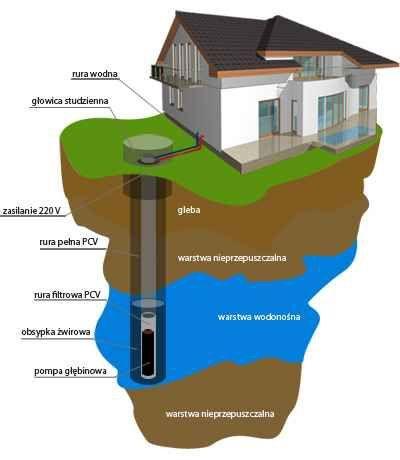 Studnia głębinowa studnie głębinowe