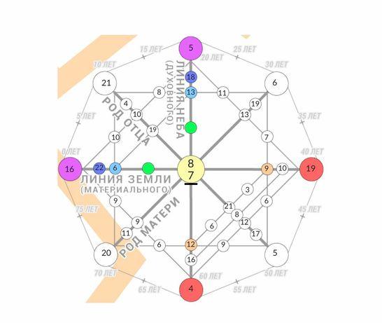 Карта рождения, предназначение и т.д.