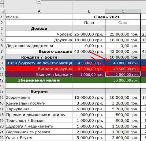 Система ведення бюджету