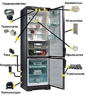 Ремонт холодильников без посредников.