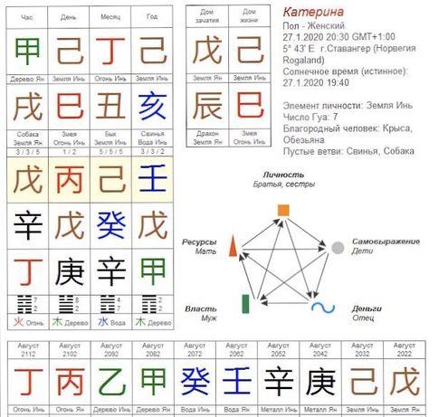 астрология гороскоп