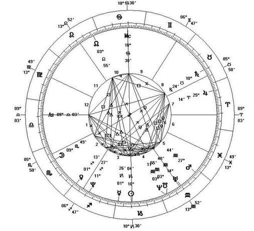 Услуги астролога. Вся Украина (Западная астрология)