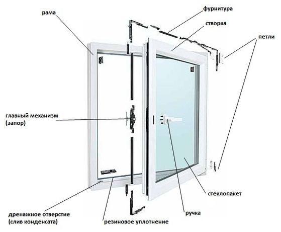 Ремонт и регулировка окон (дверей)